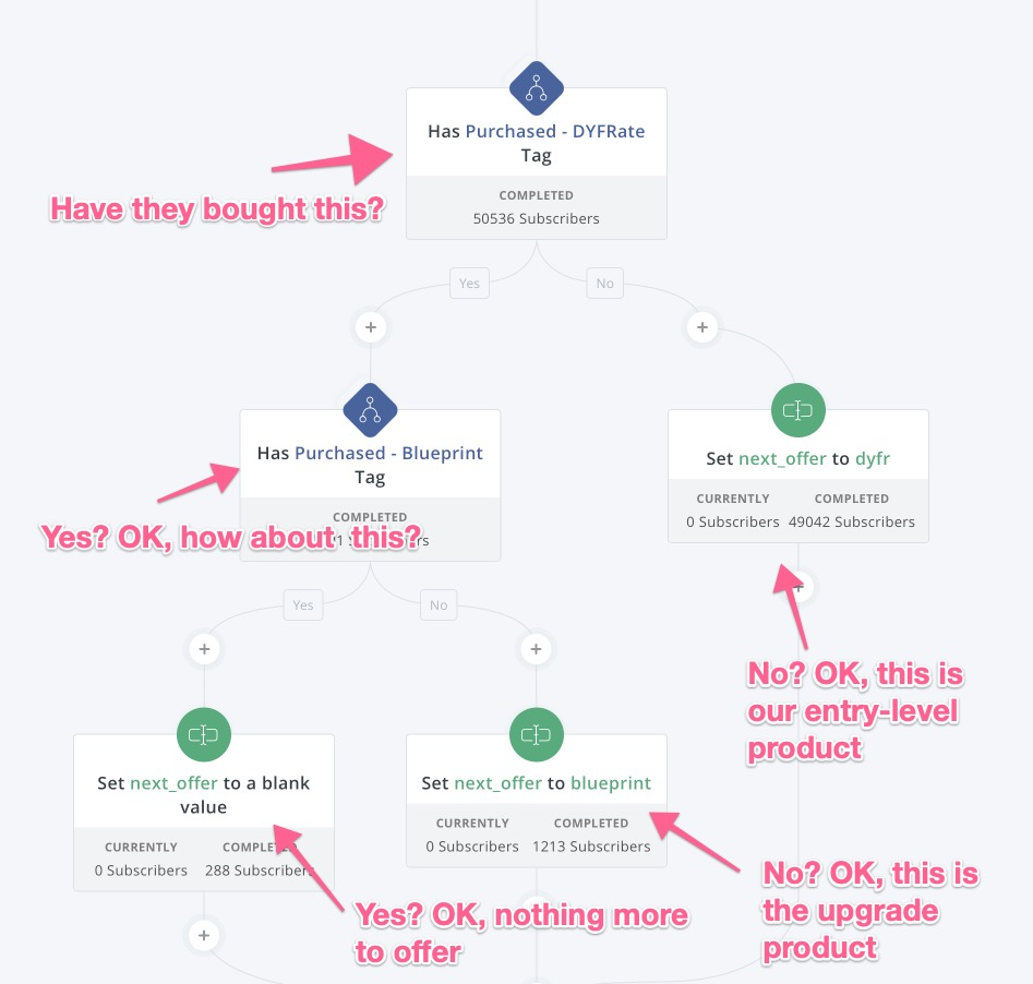 Offer Funnel in ConvertKit (annotated)